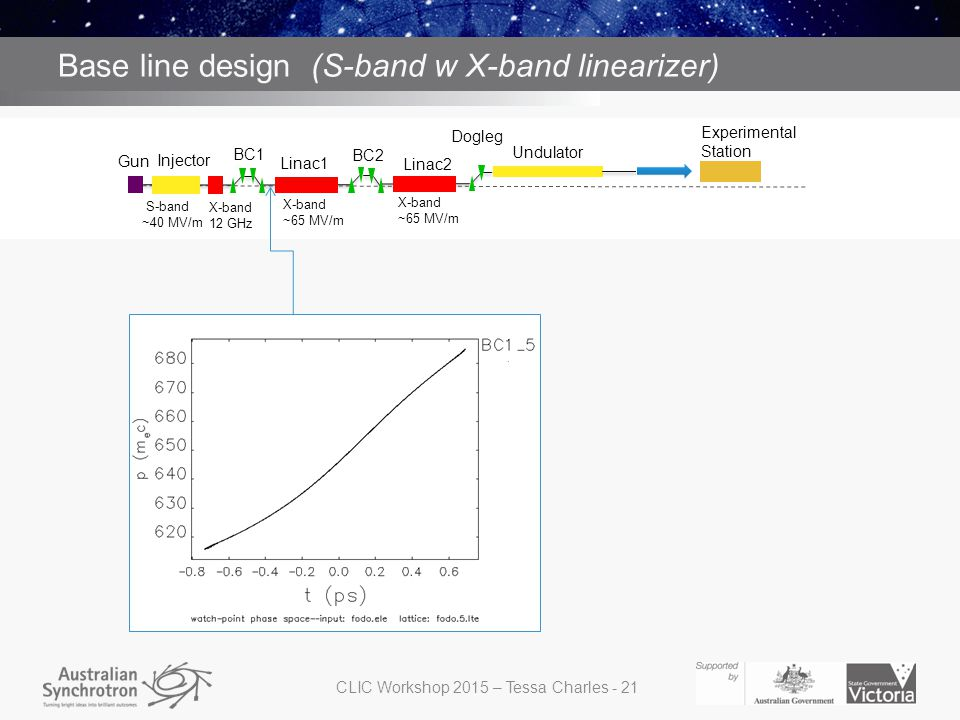 S band with X band structure for linearizing before BC1 Base line design (S-band w X-band linearizer) Gun Injector BC1 BC2 Dogleg Linac2 Undulator Linac1 Experimental Station S-band ~40 MV/m X-band ~65 MV/m X-band ~65 MV/m X-band 12 GHz CLIC Workshop 2015 – Tessa Charles - 21