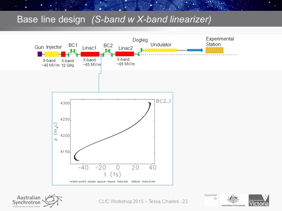 S band with X band structure for linearizing before BC1 Base line design (S-band w X-band linearizer) Gun Injector BC1 BC2 Dogleg Linac2 Undulator Linac1 Experimental Station S-band ~40 MV/m X-band ~65 MV/m X-band ~65 MV/m X-band 12 GHz CLIC Workshop 2015 – Tessa Charles - 23