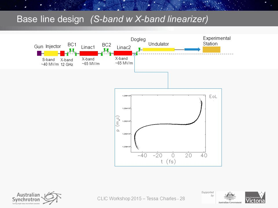 S band with X band structure for linearizing before BC1 Base line design (S-band w X-band linearizer) Gun Injector BC1 BC2 Dogleg Linac2 Undulator Lin
