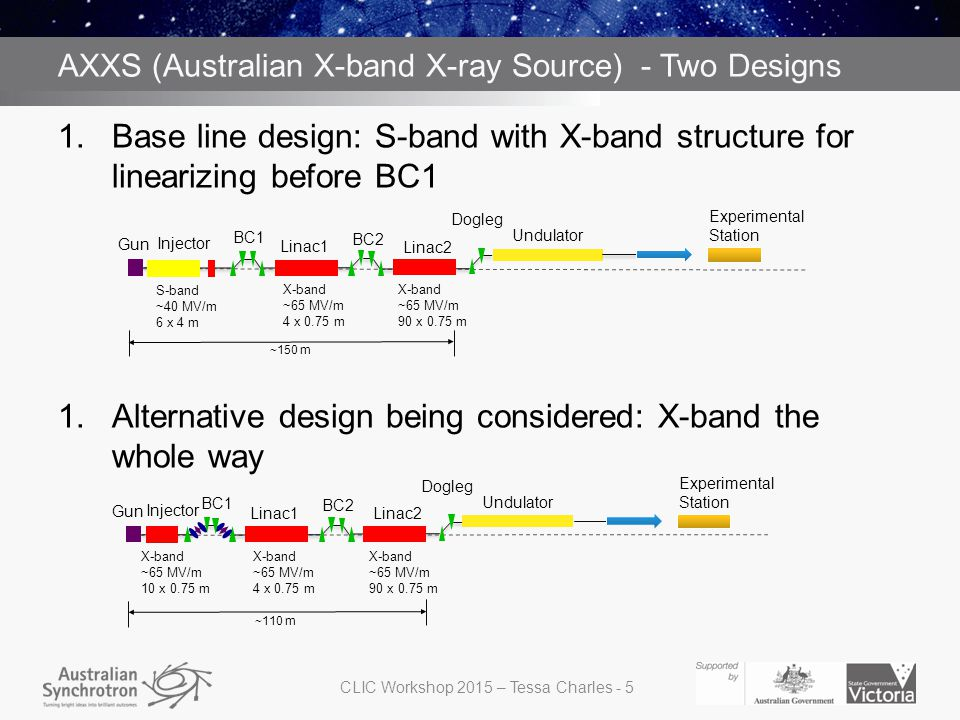 AXXS (Australian X-band X-ray Source) - Two Designs 1.Base line design: S-band with X-band structure for linearizing before BC1 1.Alternative design b