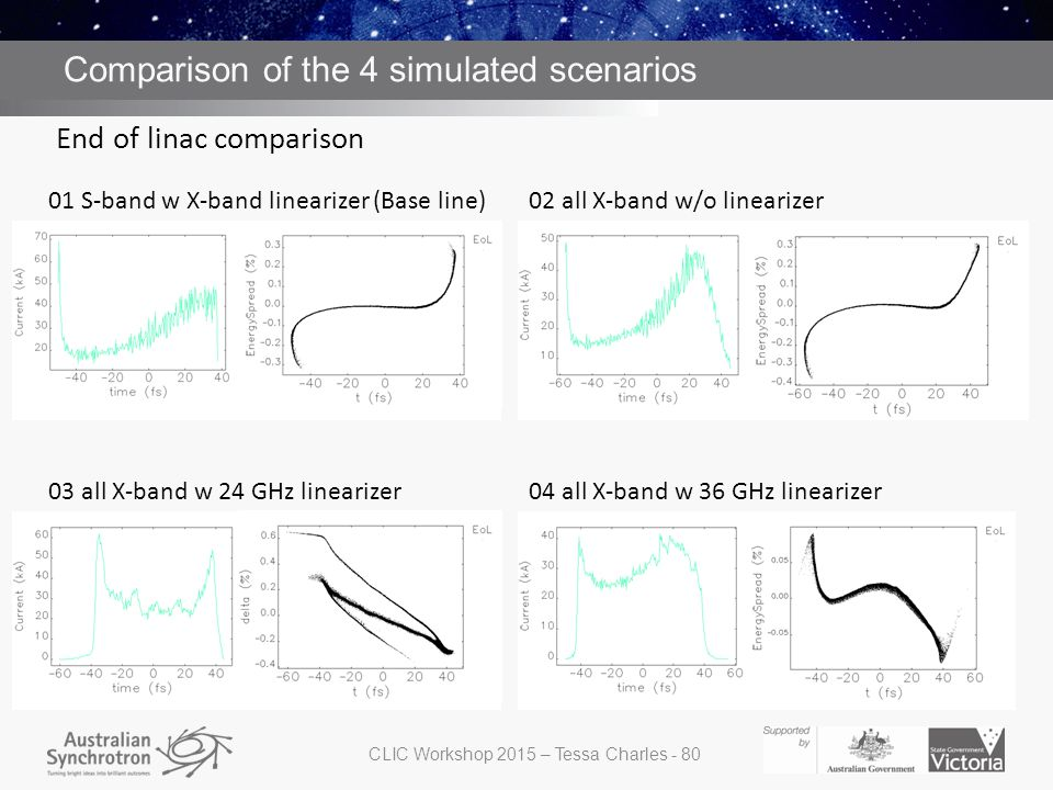 Comparison of the 4 simulated scenarios End of linac comparison CLIC Workshop 2015 – Tessa Charles - 80 01 S-band w X-band linearizer (Base line)02 al