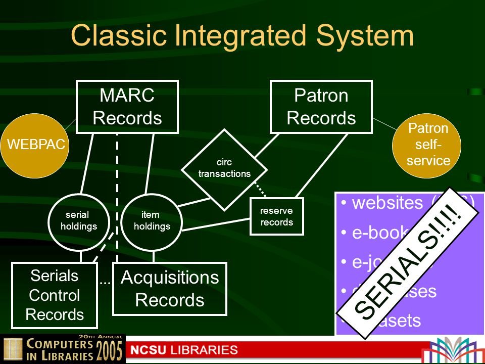 Classic Integrated System MARC Records item holdings serial holdings Patron Records circ transactions reserve records Acquisitions Records websites (856) e-books e-journals databases datasets WEBPAC Patron self- service Serials Control Records SERIALS!!!!