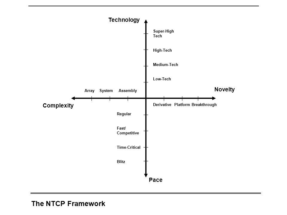 The NTCP Framework Array System Assembly Complexity Novelty Technology Pace Derivative Platform Breakthrough Super-High Tech High-Tech Medium-Tech Low-Tech Regular Fast/ Competitive Time-Critical Blitz