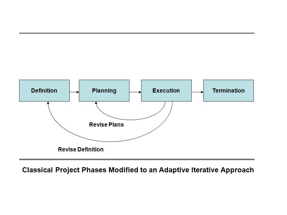 Classical Project Phases Modified to an Adaptive Iterative Approach DefinitionPlanningExecutionTermination Revise Definition Revise Plans