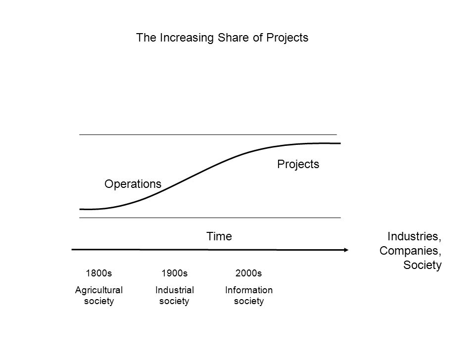 Operations Projects 1800s Agricultural society 1900s Industrial society 2000s Information society TimeIndustries, Companies, Society The Increasing Sh