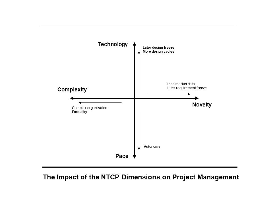 Pace Novelty Technology Complexity Later design freeze More design cycles Complex organization Formality Autonomy Less market data Later requirement freeze The Impact of the NTCP Dimensions on Project Management