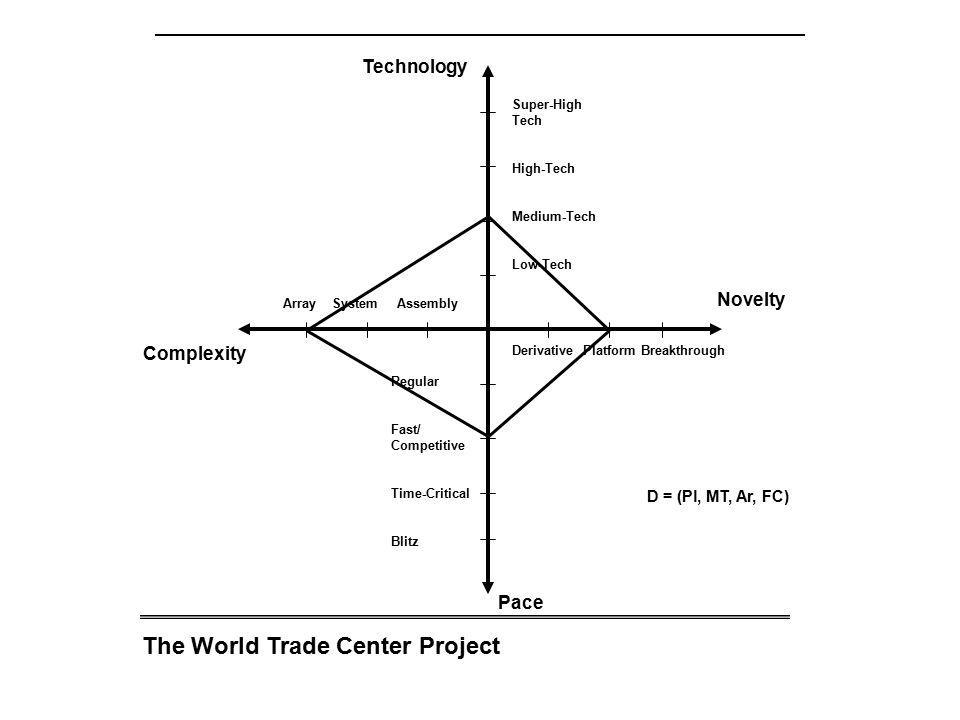 The World Trade Center Project Array System Assembly Complexity Novelty Technology Pace Derivative Platform Breakthrough Super-High Tech High-Tech Medium-Tech Low-Tech Regular Fast/ Competitive Time-Critical Blitz D = (Pl, MT, Ar, FC)