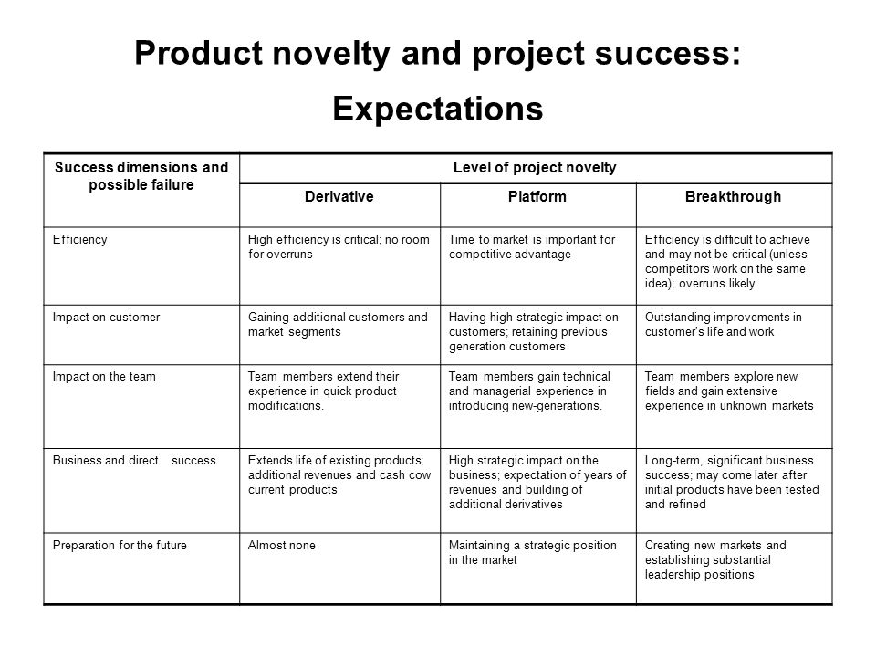 Product novelty and project success: Expectations Level of project noveltySuccess dimensions and possible failure BreakthroughPlatformDerivative Effic