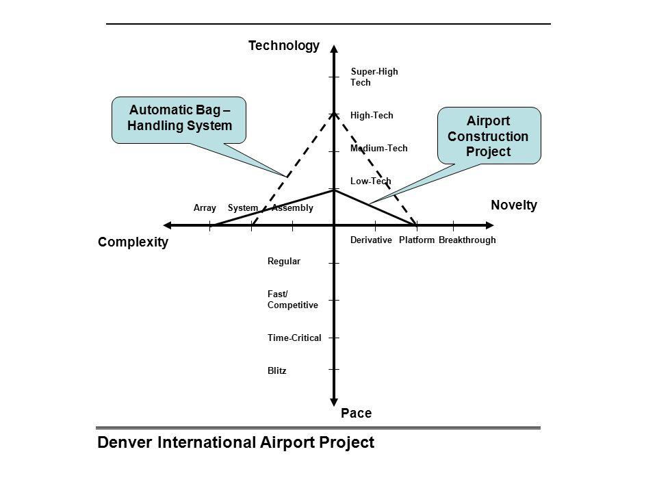 Denver International Airport Project Array System Assembly Complexity Novelty Technology Pace Derivative Platform Breakthrough Super-High Tech High-Tech Medium-Tech Low-Tech Regular Fast/ Competitive Time-Critical Blitz Automatic Bag – Handling System Airport Construction Project