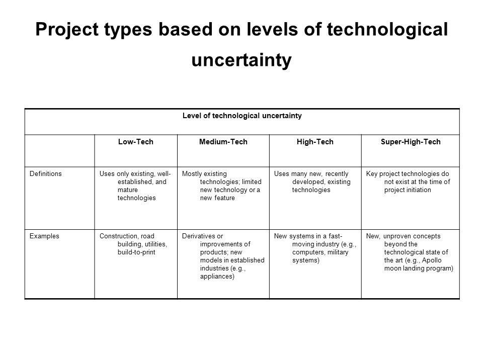Project types based on levels of technological uncertainty Level of technological uncertainty Super-High-TechHigh-TechMedium-TechLow-Tech Key project