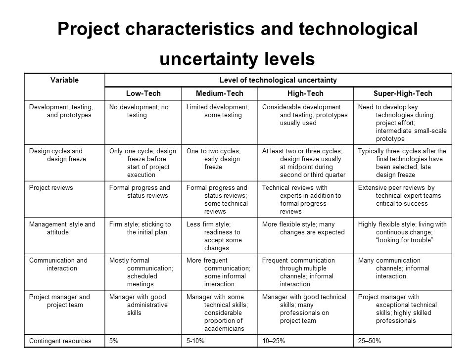 Project characteristics and technological uncertainty levels Level of technological uncertaintyVariable Super-High-TechHigh-TechMedium-TechLow-Tech Need to develop key technologies during project effort; intermediate small-scale prototype Considerable development and testing; prototypes usually used Limited development; some testing No development; no testing Development, testing, and prototypes Typically three cycles after the final technologies have been selected; late design freeze At least two or three cycles; design freeze usually at midpoint during second or third quarter One to two cycles; early design freeze Only one cycle; design freeze before start of project execution Design cycles and design freeze Extensive peer reviews by technical expert teams critical to success Technical reviews with experts in addition to formal progress reviews Formal progress and status reviews; some technical reviews Formal progress and status reviews Project reviews Highly flexible style; living with continuous change; looking for trouble More flexible style; many changes are expected Less firm style; readiness to accept some changes Firm style; sticking to the initial plan Management style and attitude Many communication channels; informal interaction Frequent communication through multiple channels; informal interaction More frequent communication; some informal interaction Mostly formal communication; scheduled meetings Communication and interaction Project manager with exceptional technical skills; highly skilled professionals Manager with good technical skills; many professionals on project team Manager with some technical skills; considerable proportion of academicians Manager with good administrative skills Project manager and project team 25–50%10–25%5-10%5%Contingent resources