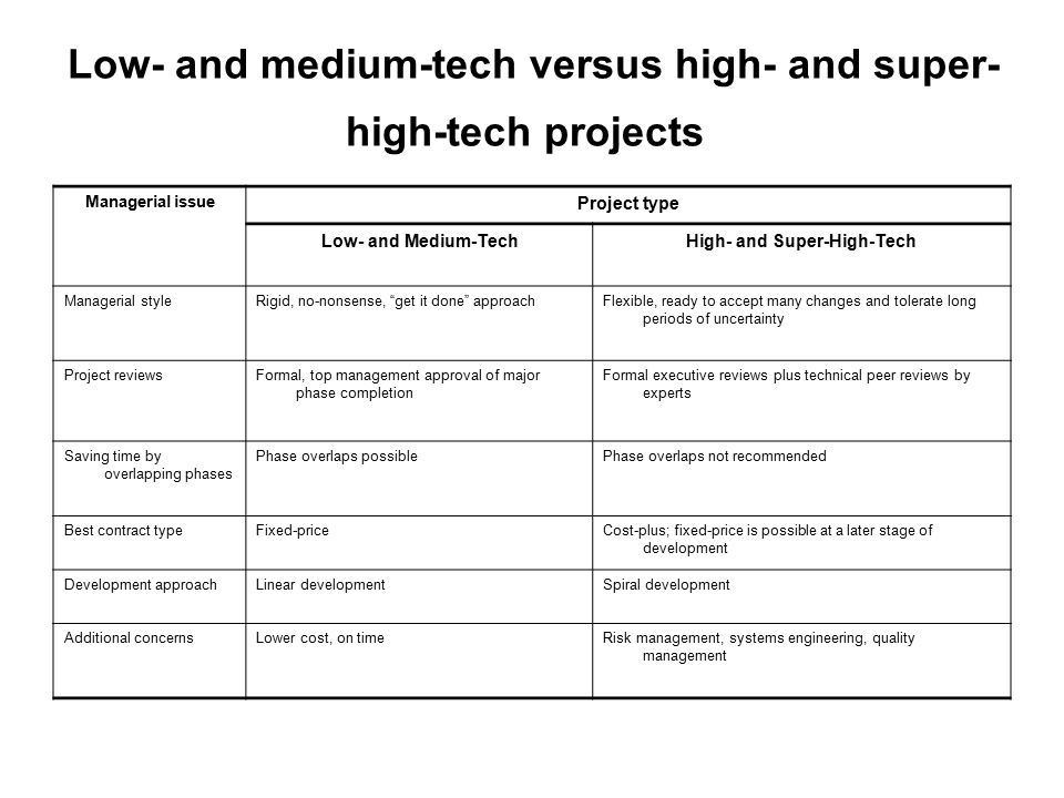 Low- and medium-tech versus high- and super- high-tech projects Project type Managerial issue High- and Super-High-TechLow- and Medium-Tech Flexible,