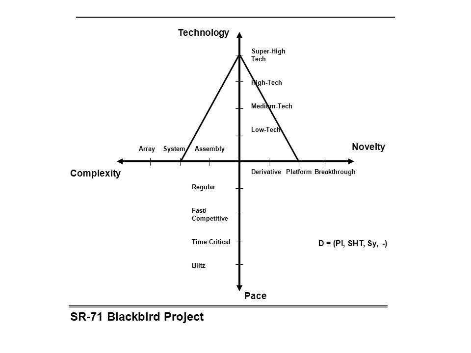 SR-71 Blackbird Project Array System Assembly Complexity Novelty Technology Pace Derivative Platform Breakthrough Super-High Tech High-Tech Medium-Tech Low-Tech Regular Fast/ Competitive Time-Critical Blitz D = (Pl, SHT, Sy, -)