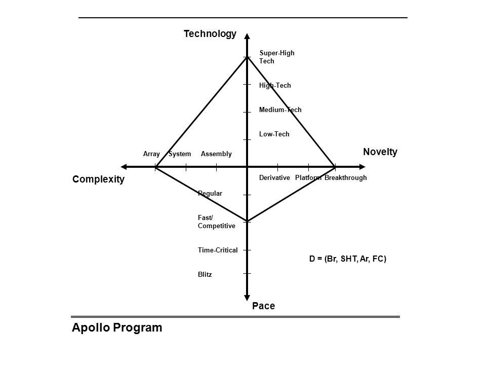 Apollo Program Array System Assembly Complexity Novelty Technology Pace Derivative Platform Breakthrough Super-High Tech High-Tech Medium-Tech Low-Tech Regular Fast/ Competitive Time-Critical Blitz D = (Br, SHT, Ar, FC)