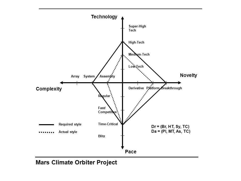 Mars Climate Orbiter Project Array System Assembly Complexity Novelty Technology Pace Derivative Platform Breakthrough Super-High Tech High-Tech Medium-Tech Low-Tech Regular Fast/ Competitive Time-Critical Blitz Required style Actual style Dr = (Br, HT, Sy, TC) Da = (Pl, MT, As, TC)