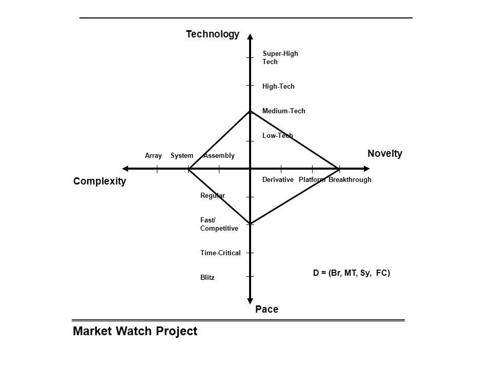 Market Watch Project Array System Assembly Complexity Novelty Technology Pace Derivative Platform Breakthrough Super-High Tech High-Tech Medium-Tech Low-Tech Regular Fast/ Competitive Time-Critical Blitz D = (Br, MT, Sy, FC)