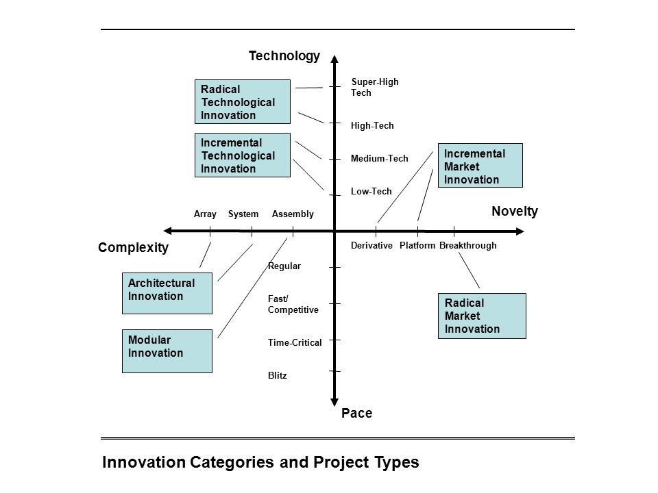 Innovation Categories and Project Types Incremental Market Innovation Incremental Technological Innovation Radical Technological Innovation Modular In