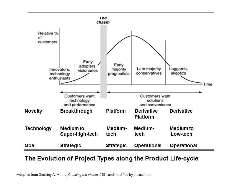 The Evolution of Project Types along the Product Life-cycle Novelty Breakthrough Platform Derivative Derivative Platform Technology Medium to Medium-