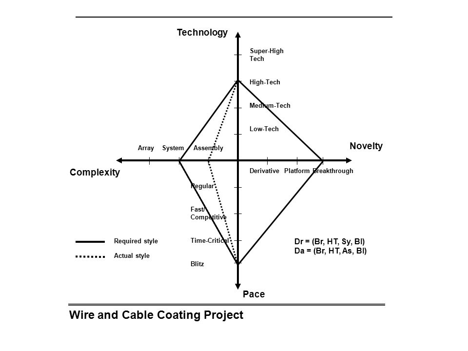 Wire and Cable Coating Project Array System Assembly Complexity Novelty Technology Pace Derivative Platform Breakthrough Super-High Tech High-Tech Med