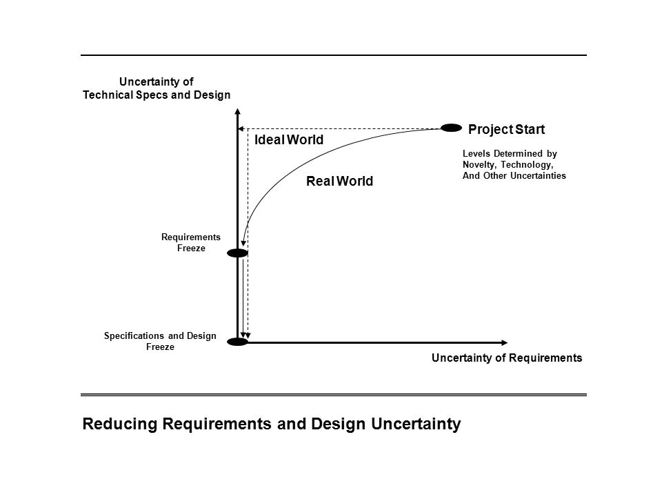 Reducing Requirements and Design Uncertainty Project Start Levels Determined by Novelty, Technology, And Other Uncertainties Uncertainty of Technical