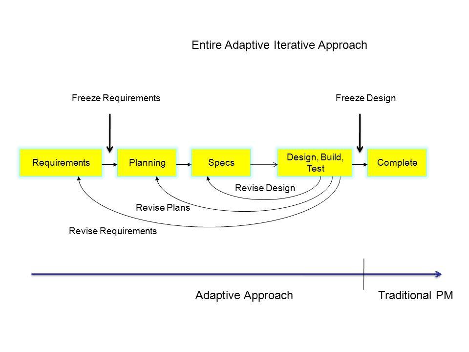 RequirementsPlanningComplete Revise Requirements Revise Plans Entire Adaptive Iterative Approach Specs Design, Build, Test Revise Design Freeze RequirementsFreeze Design Adaptive ApproachTraditional PM