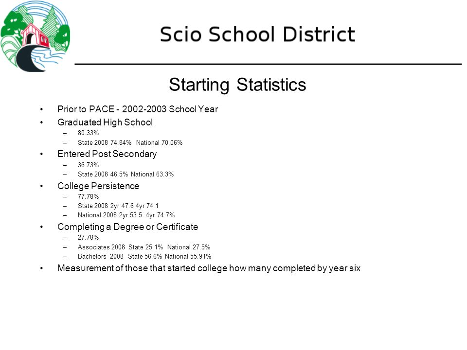 Starting Statistics Prior to PACE - 2002-2003 School Year Graduated High School –80.33% –State 2008 74.84% National 70.06% Entered Post Secondary –36.73% –State 2008 46.5% National 63.3% College Persistence –77.78% –State 2008 2yr 47.6 4yr 74.1 –National 2008 2yr 53.5 4yr 74.7% Completing a Degree or Certificate –27.78% –Associates 2008 State 25.1% National 27.5% –Bachelors 2008 State 56.6% National 55.91% Measurement of those that started college how many completed by year six