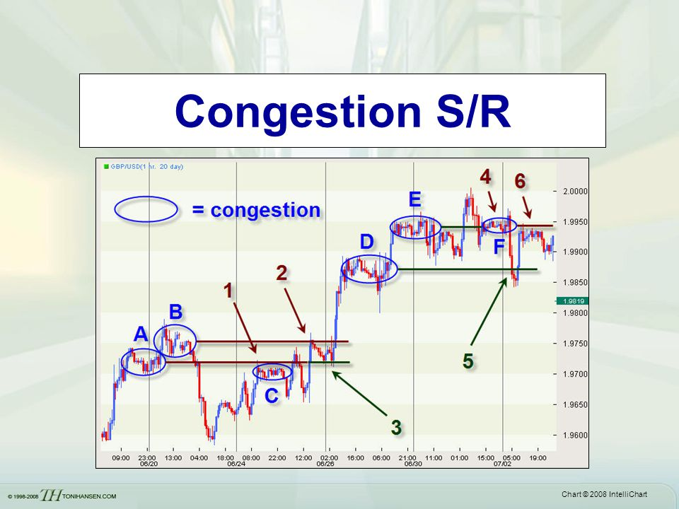 Congestion S/R Chart © 2008 IntelliChart