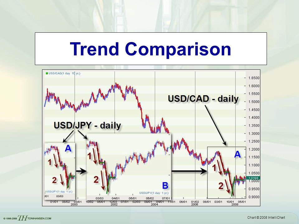 Trend Comparison Chart © 2008 IntelliChart