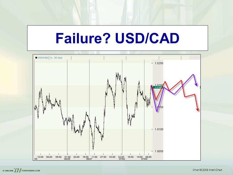 Failure? USD/CAD Chart © 2008 IntelliChart
