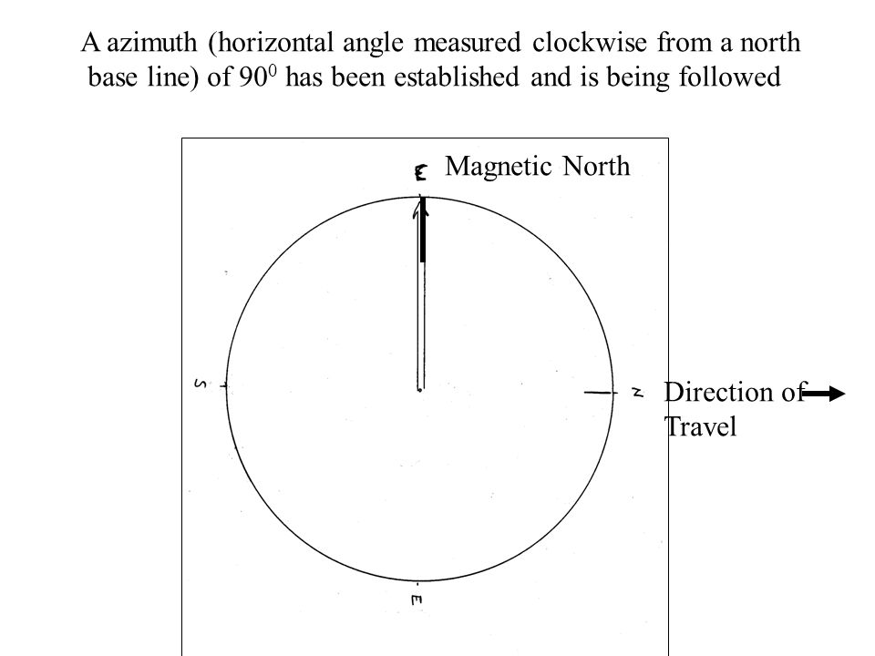 Government Peak azimuth 260 0 the back azimuth is 260 0 – 180 0 = 80 0 plot from Government Peak where the lines intersect is your location 260 0 80 0 U.S.