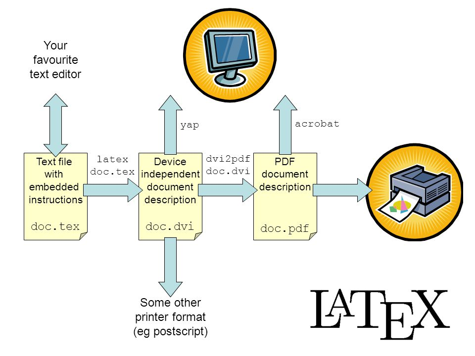\documentclass{article} \begin{document} \title{\LaTeX: Fun with Text} \author{Cikku Flieles} \date{31st February 2000} \maketitle \end{document} The Title
