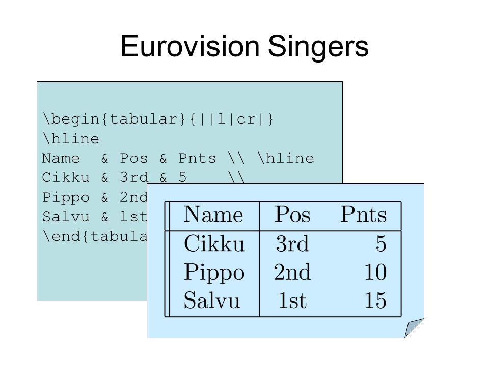 \begin{tabular}{||l|cr|} \hline Name & Pos & Pnts \ \hline Cikku & 3rd & 5 \ Pippo & 2nd & 10 \ Salvu & 1st & 15 \ \hline \end{tabular} Eurovision Singers