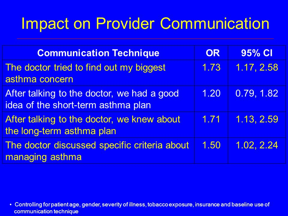 Impact on Provider Communication Controlling for patient age, gender, severity of illness, tobacco exposure, insurance and baseline use of communication technique Communication Technique OR95% CI The doctor tried to find out my biggest asthma concern 1.731.17, 2.58 After talking to the doctor, we had a good idea of the short-term asthma plan 1.200.79, 1.82 After talking to the doctor, we knew about the long-term asthma plan 1.711.13, 2.59 The doctor discussed specific criteria about managing asthma 1.501.02, 2.24