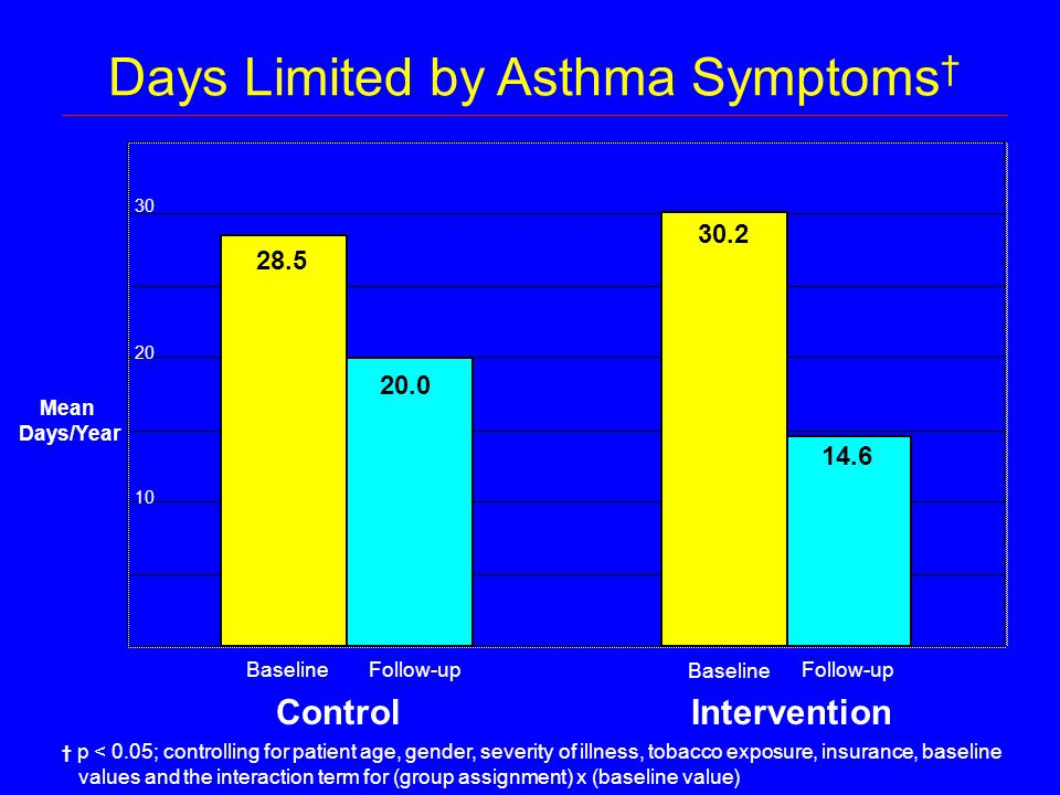 Days Limited by Asthma Symptoms † ControlIntervention Mean Days/Year 10 30 20 BaselineFollow-up Baseline Follow-up 28.5 20.0 30.2 14.6 † p < 0.05; controlling for patient age, gender, severity of illness, tobacco exposure, insurance, baseline values and the interaction term for (group assignment) x (baseline value)