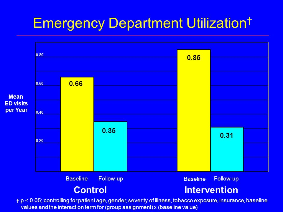 Emergency Department Utilization † ControlIntervention Mean ED visits per Year 10 30 20 BaselineFollow-up Baseline Follow-up † p < 0.05; controlling for patient age, gender, severity of illness, tobacco exposure, insurance, baseline values and the interaction term for (group assignment) x (baseline value) 0.66 0.35 0.85 0.31 0.20 0.40 0.60 0.80