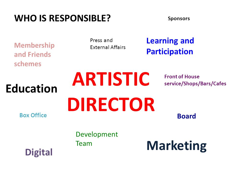 Education Learning and Participation Membership and Friends schemes Front of House service/Shops/Bars/Cafes ARTISTIC DIRECTOR Development Team Marketi