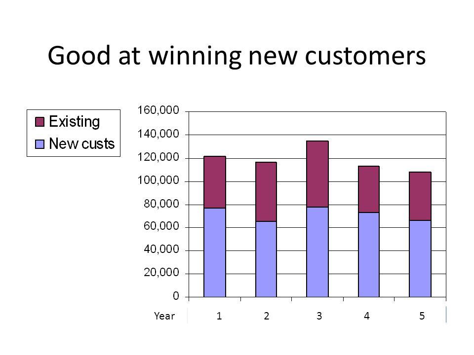 Good at winning new customers 12 3 4 5Year