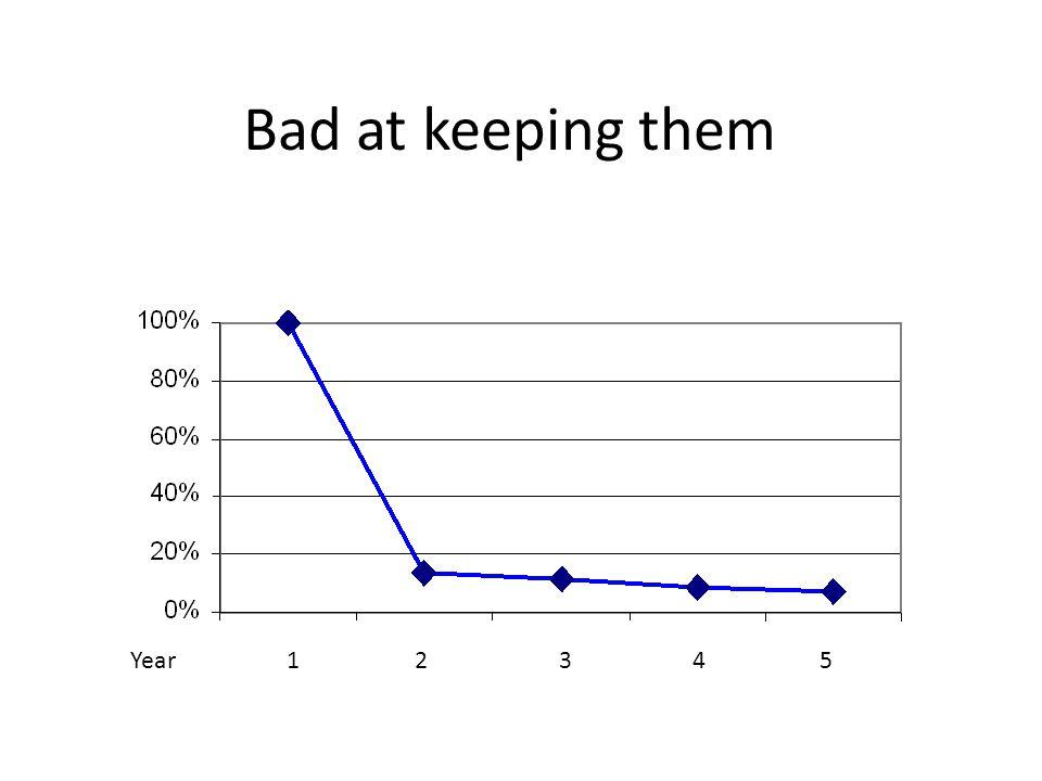 Bad at keeping them Year1 2 3 4 5