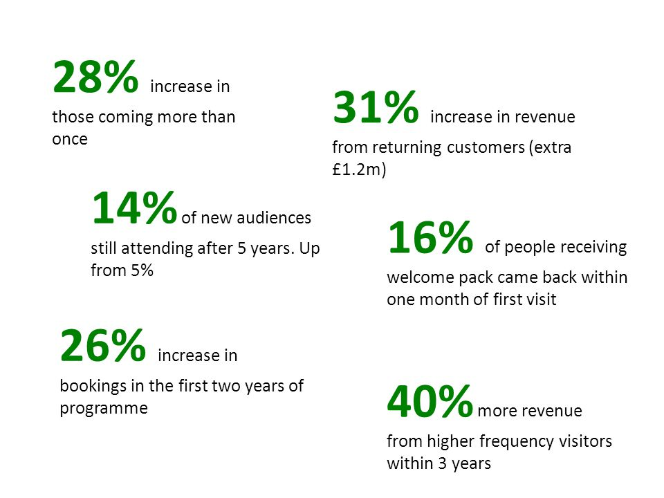 28% increase in those coming more than once 14% of new audiences still attending after 5 years. Up from 5% 26% increase in bookings in the first two y