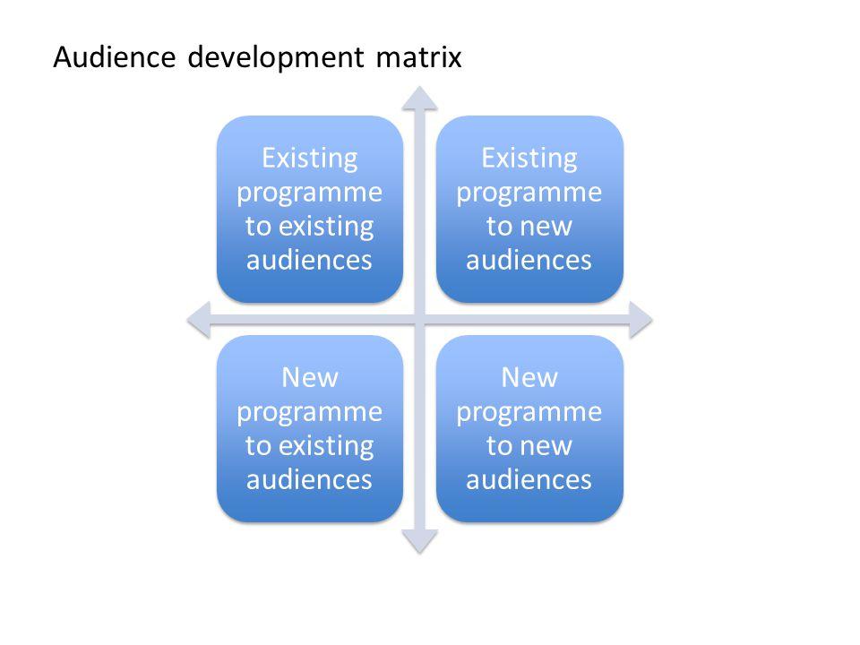Audience development matrix