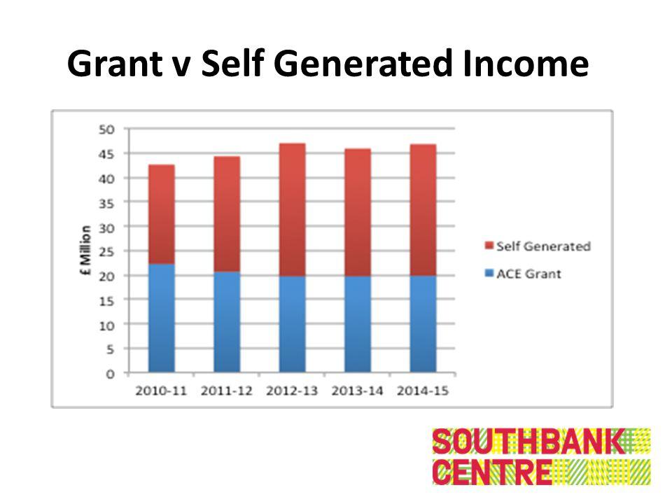 Grant v Self Generated Income
