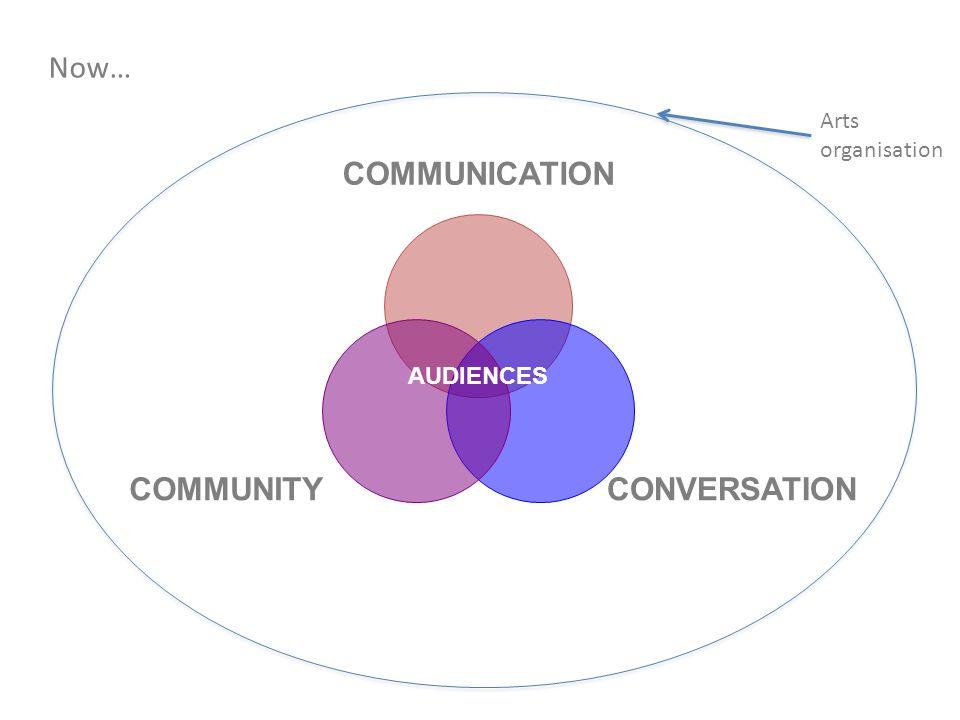 COMMUNICATION CONVERSATIONCOMMUNITY AUDIENCES Now… Arts organisation