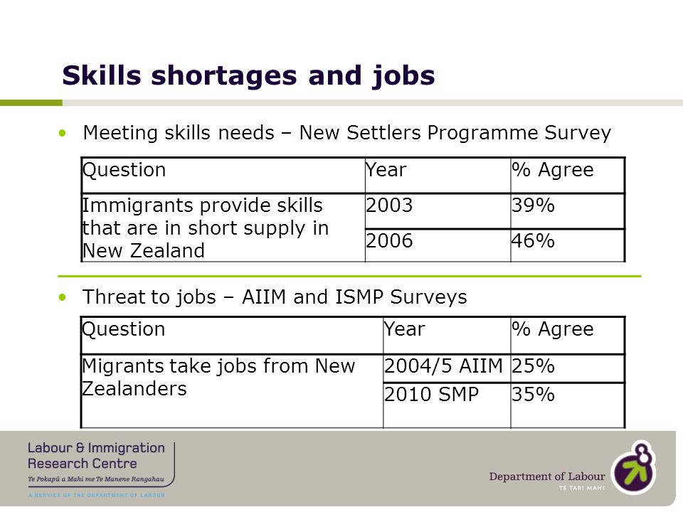 Skills shortages and jobs Meeting skills needs – New Settlers Programme Survey Threat to jobs – AIIM and ISMP Surveys QuestionYear% Agree Immigrants provide skills that are in short supply in New Zealand 200339% 200646% QuestionYear% Agree Migrants take jobs from New Zealanders 2004/5 AIIM25% 2010 SMP35%