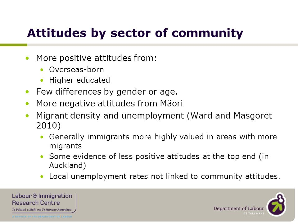 Attitudes by sector of community More positive attitudes from: Overseas-born Higher educated Few differences by gender or age.
