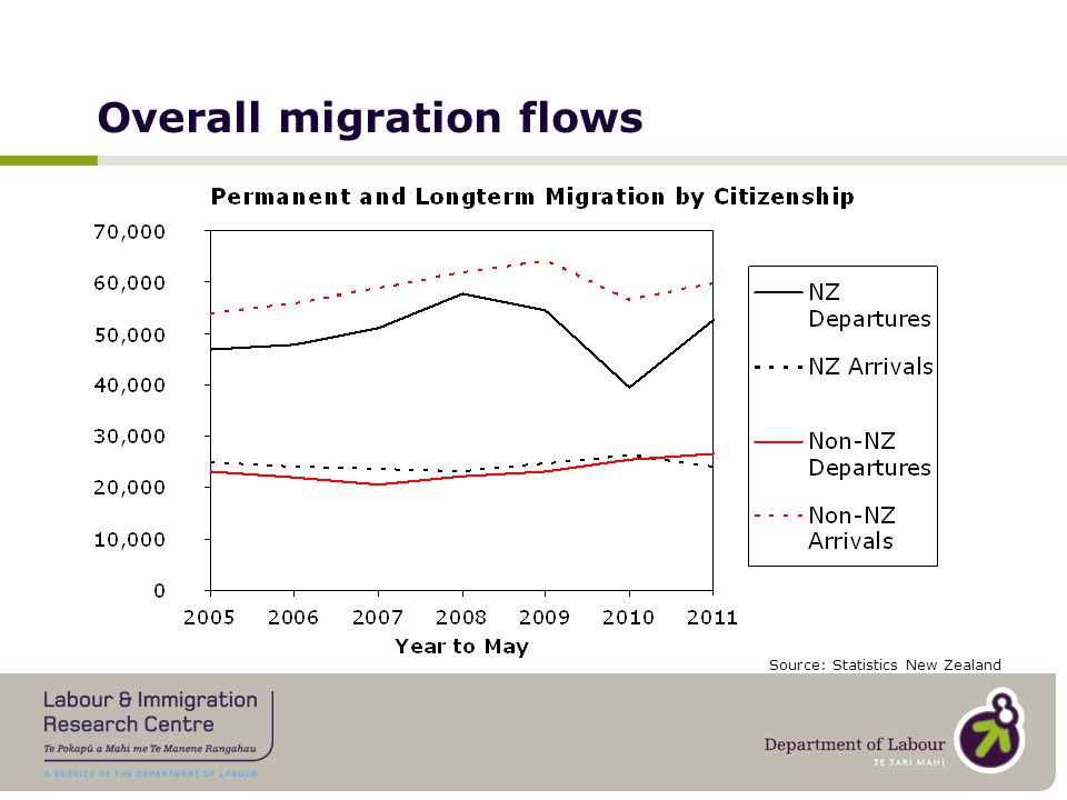Overall migration flows Source: Statistics New Zealand