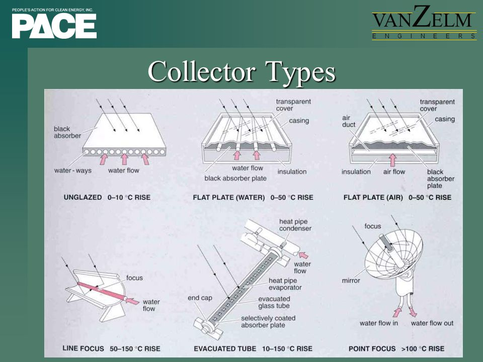 VAN Z ELM E N G I N E E R S Collector Types