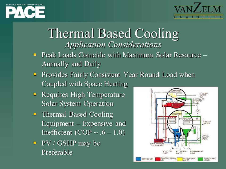 VAN Z ELM E N G I N E E R S Thermal Based Cooling  Peak Loads Coincide with Maximum Solar Resource – Annually and Daily  Provides Fairly Consistent