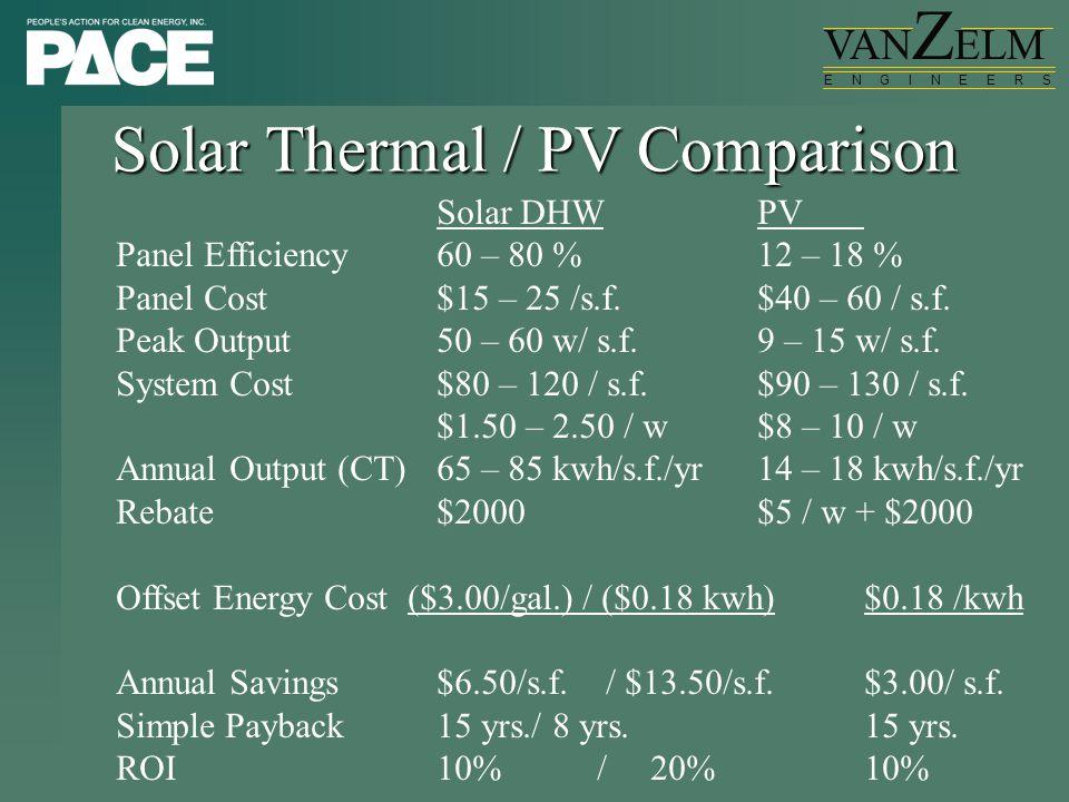 VAN Z ELM E N G I N E E R S Solar Thermal / PV Comparison Solar DHWPV Panel Efficiency60 – 80 %12 – 18 % Panel Cost$15 – 25 /s.f.$40 – 60 / s.f.