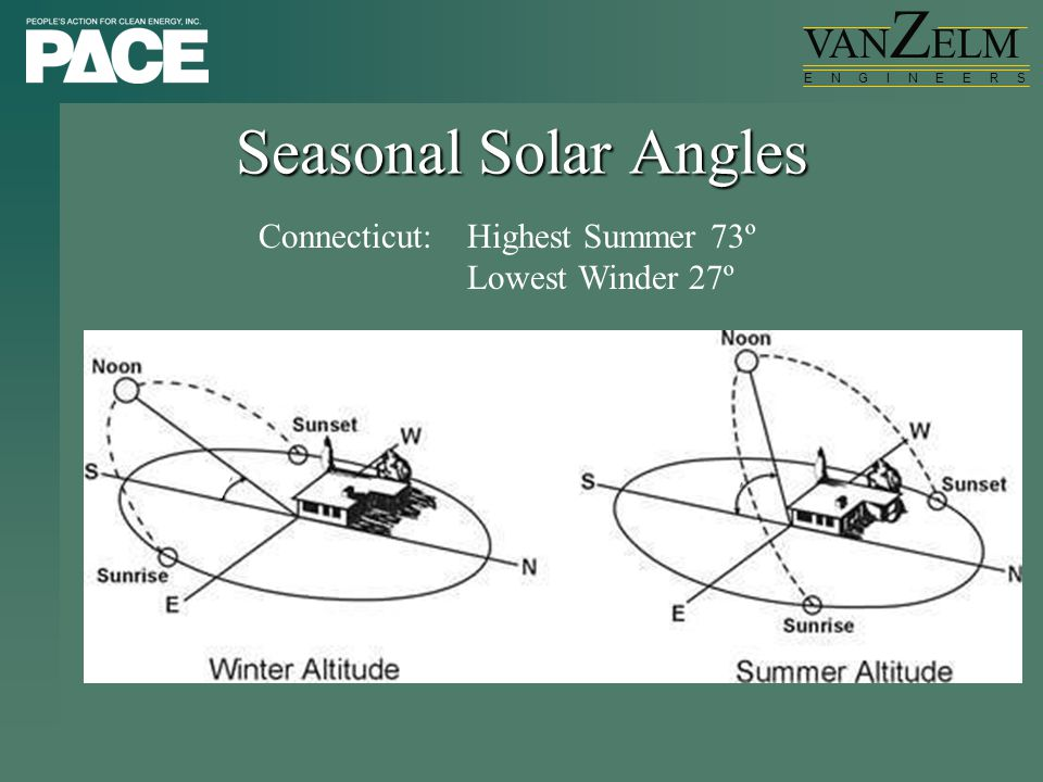 VAN Z ELM E N G I N E E R S Seasonal Solar Angles Connecticut:Highest Summer 73º Lowest Winder 27º