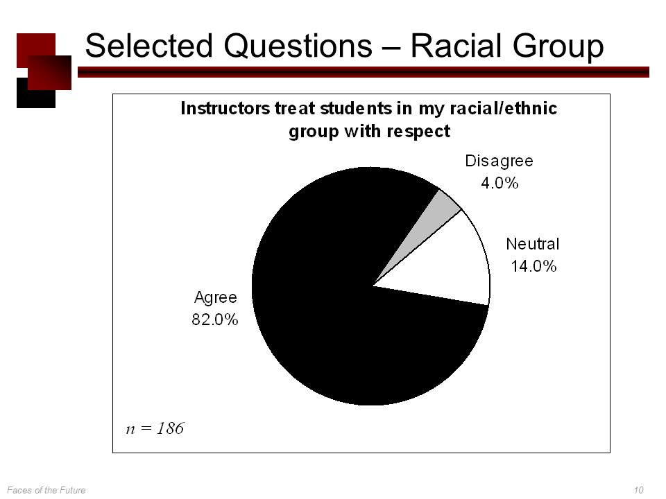 Faces of the Future10 Selected Questions – Racial Group